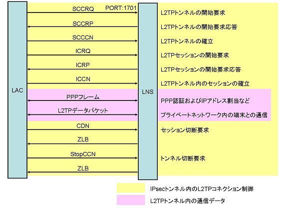 http://www.rtpro.yamaha.co.jp/RT/docs/l2tp_ipsec/sequence.jpg