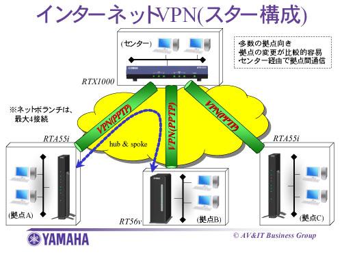 http://www.rtpro.yamaha.co.jp/RT/docs/pptp/image/internet-vpn-star.jpg